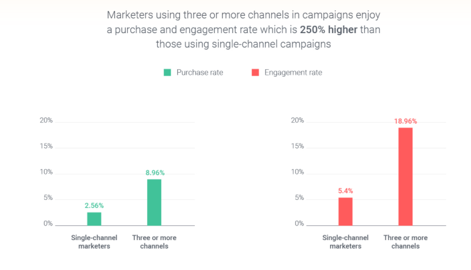 A Cross Channel Marketing Strategy to Create a Seamless Experience