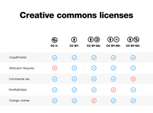 Creative Commons license - download copyright free music