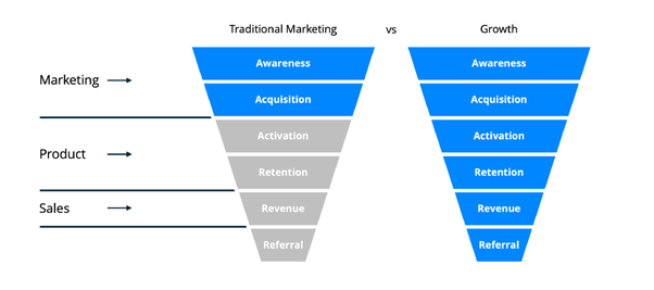 Differences Between Traditional Marketing and Growth Marketing