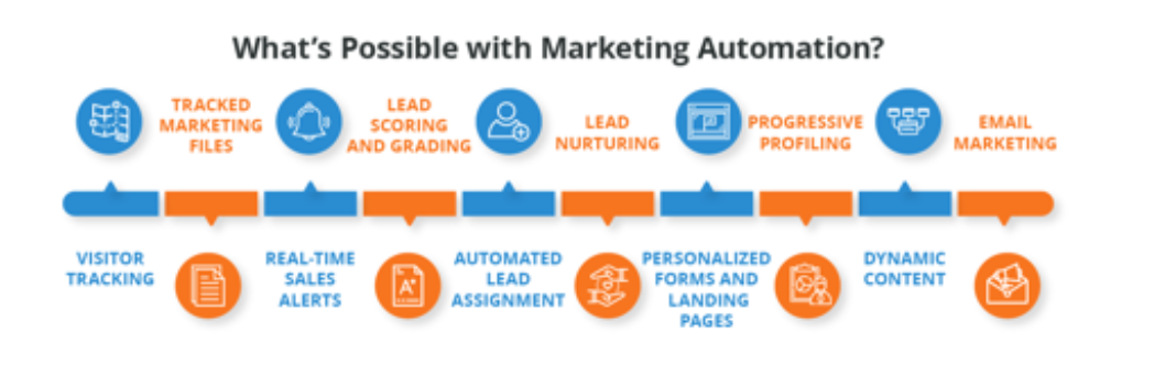 Email Automation Platform to Make it Easier