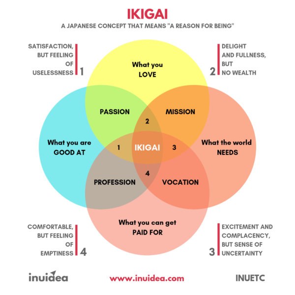Ikigai - How to find your passion and pursue a career you love