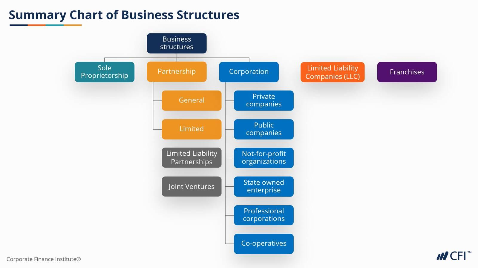 forms-of-business-structure