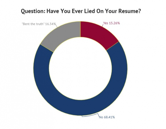 30% of job applicants lie or bend the truth on their resumes