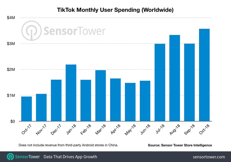 tiktok-revenue-october-2018